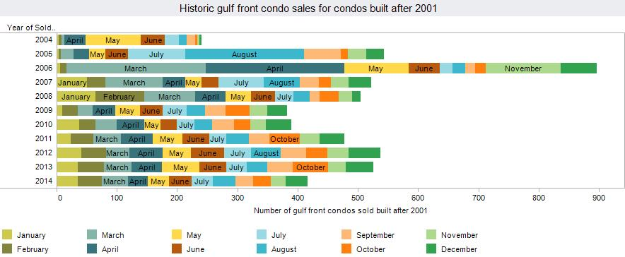 Condo sales volume history for Panama City Beach