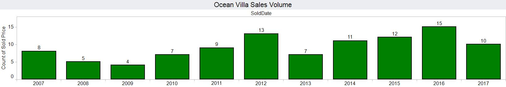 Ocean Villa sales volume