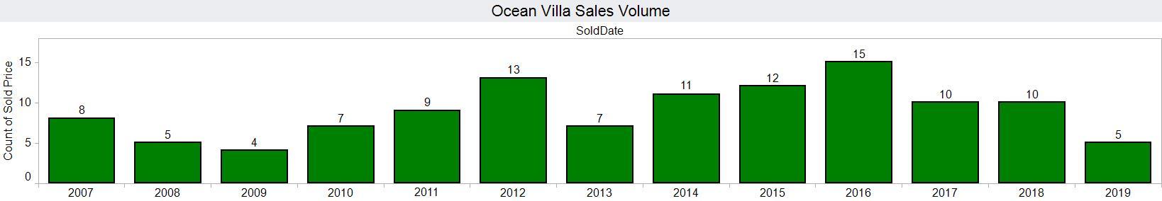 ocean villa 20190613 volume