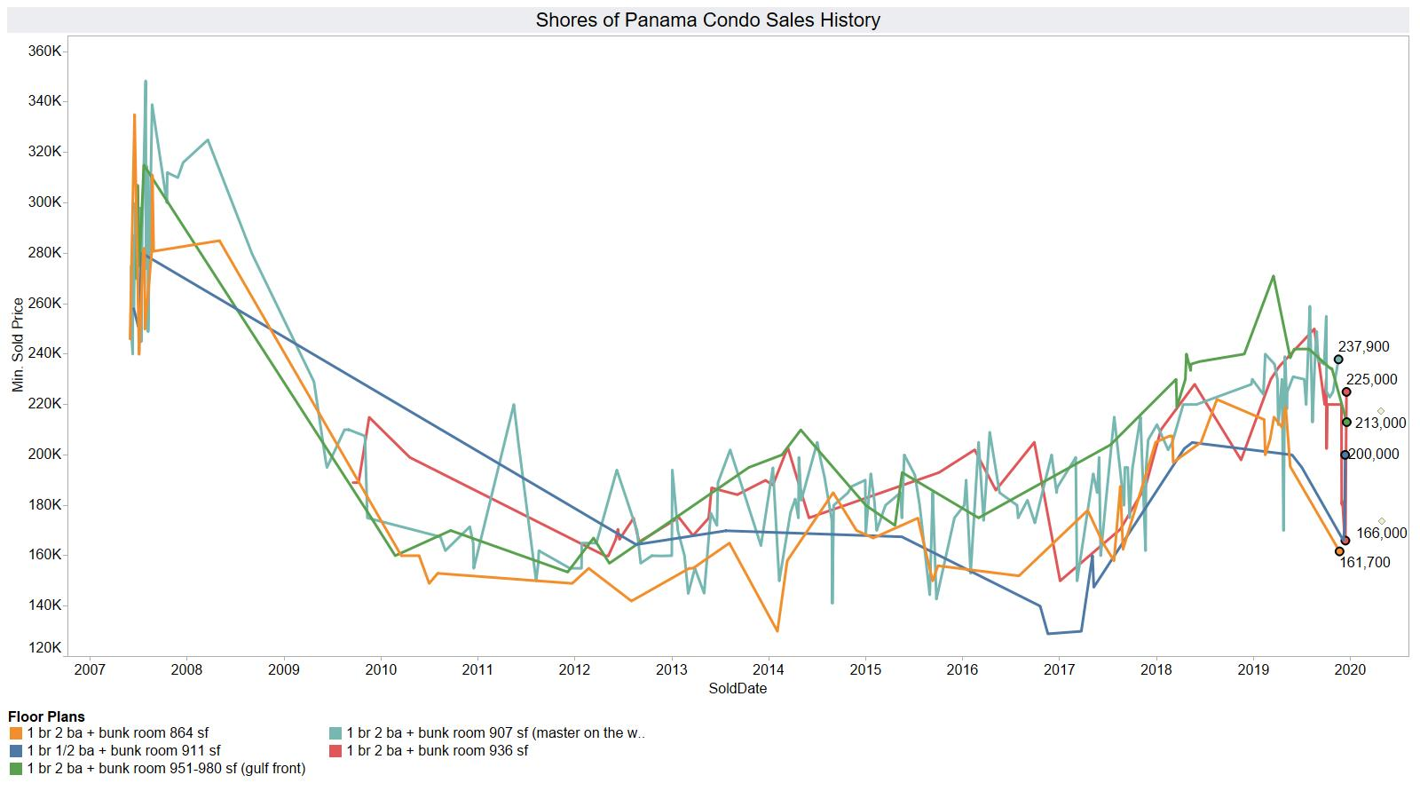 Shores of Panama condo sales history for one bedrooms